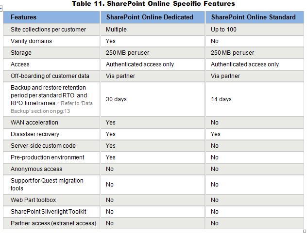 SharePoint Online Feature Comparison