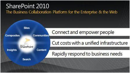 MS SharePoint 2010 the Business Collaboration Platform